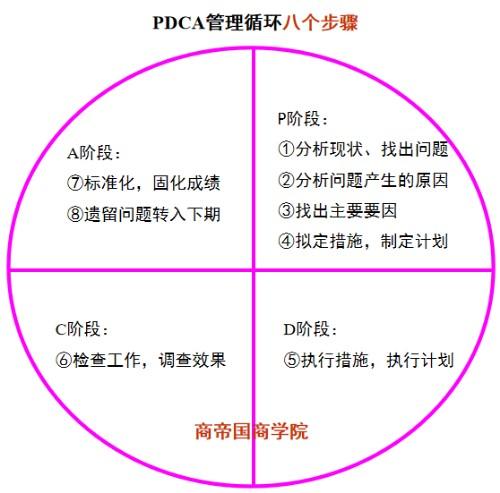 商帝国商学院_商帝国网-PDCA循环――质量管理基本方法
