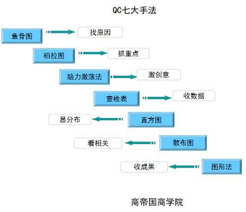 商帝国商学院_商帝国网-QC七大手法概述
