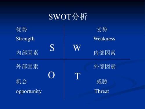 商帝国商学院_商帝国网-SWOT分析法
