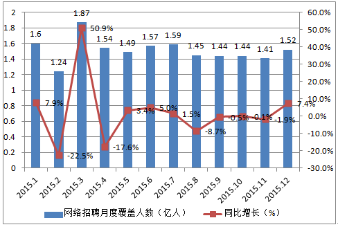 2015年中国网络招聘服务月度覆盖人数分布