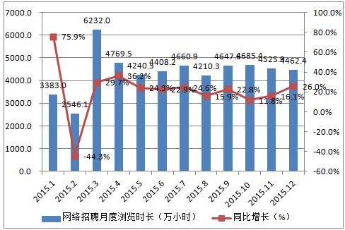 2015年1-12月中国网络招聘网站月度浏览时长