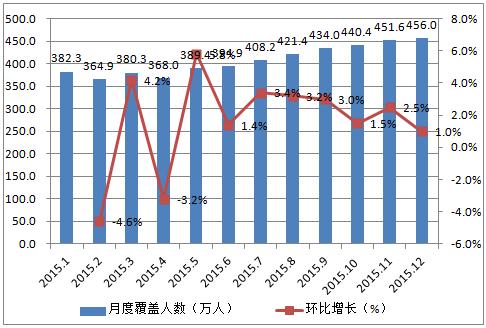 2015年1-12月中国网络招聘 App端月度覆盖人数分布