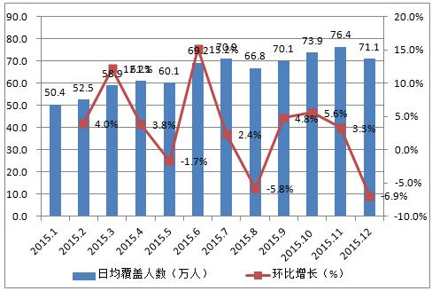 015年1-12月中国网络招聘 App端日均覆盖人数分布
